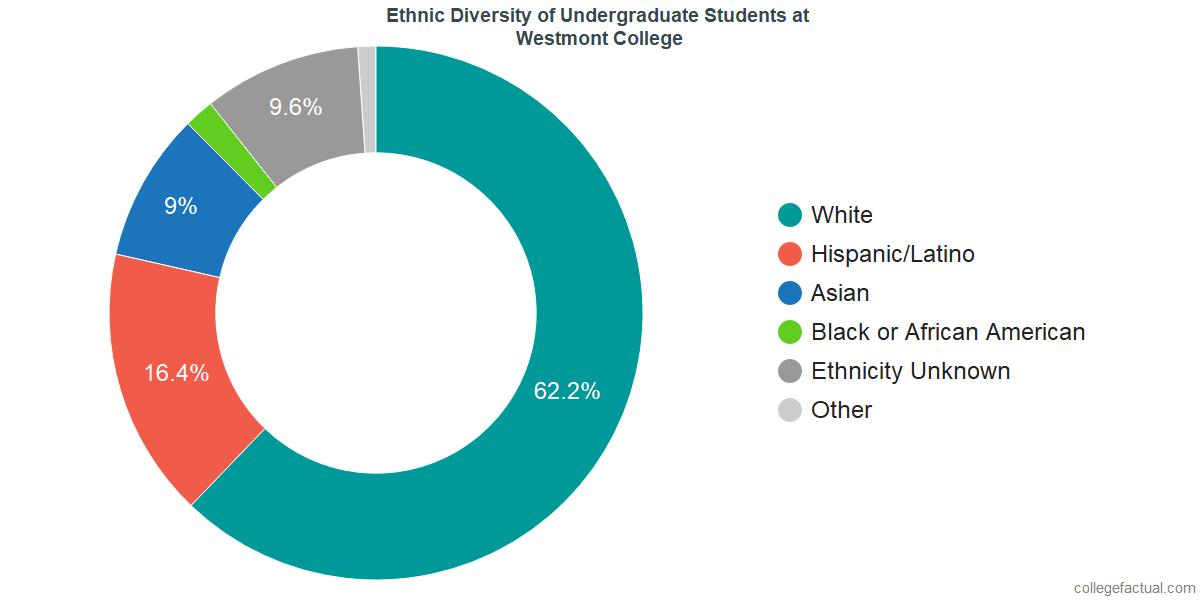 Ethnic Diversity of Undergraduates at Westmont College