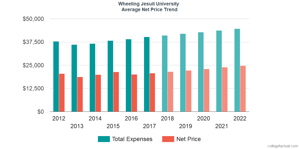 Average Net Price at Wheeling Jesuit University