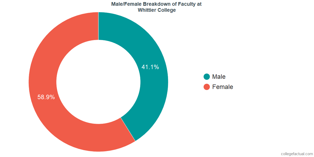 Male/Female Diversity of Faculty at Whittier College