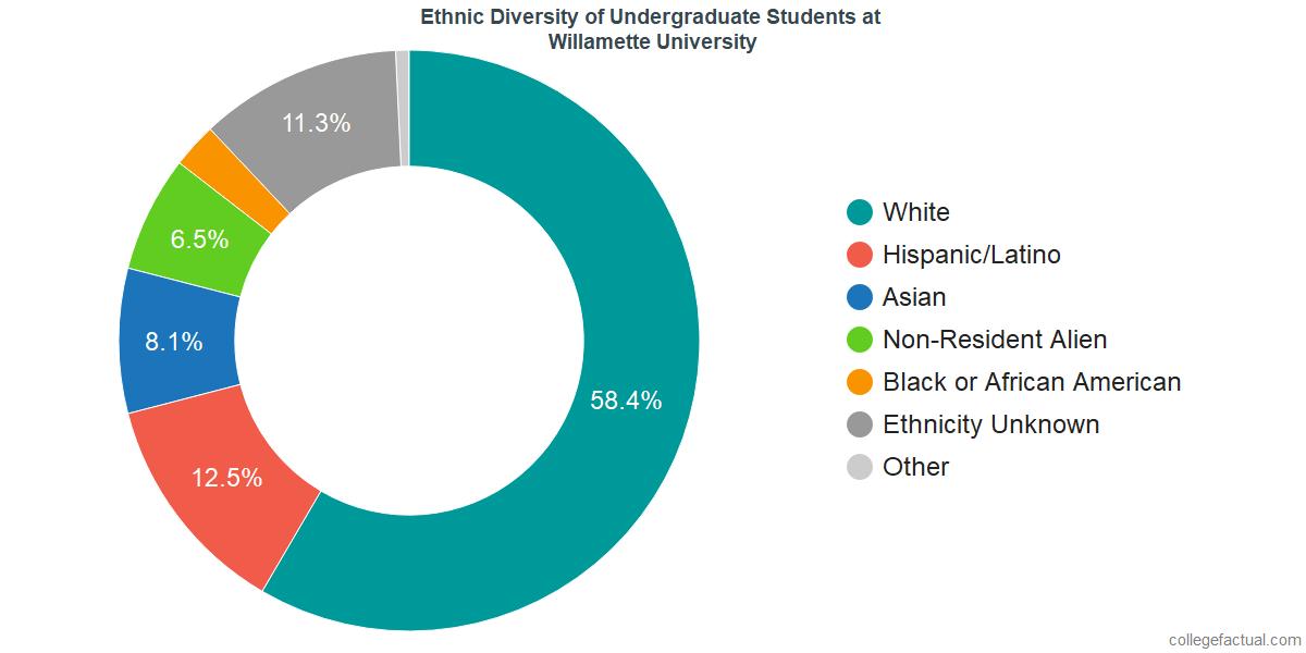 Ethnic Diversity of Undergraduates at Willamette University