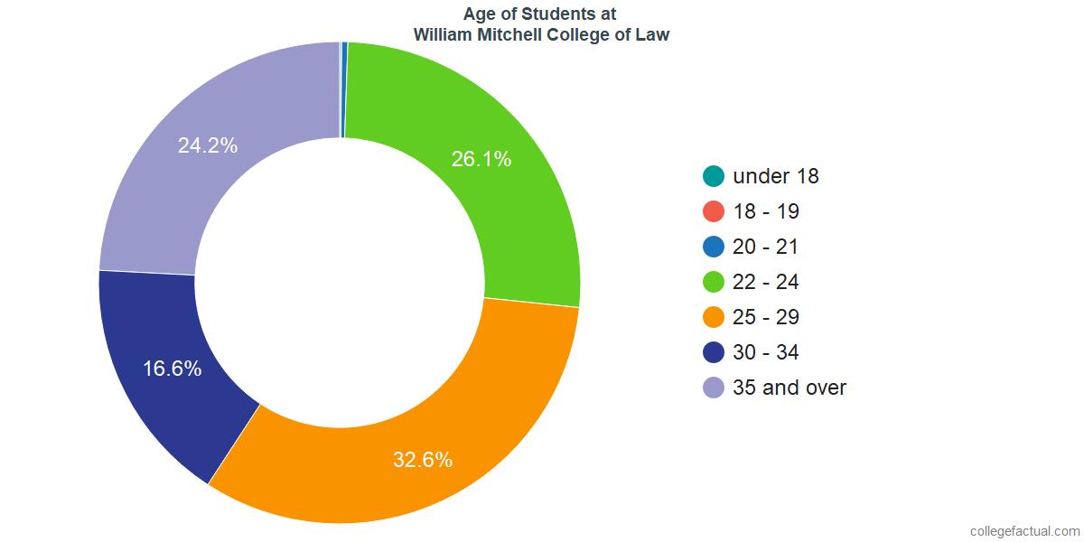 Age of Undergraduates at Mitchell Hamline School of Law