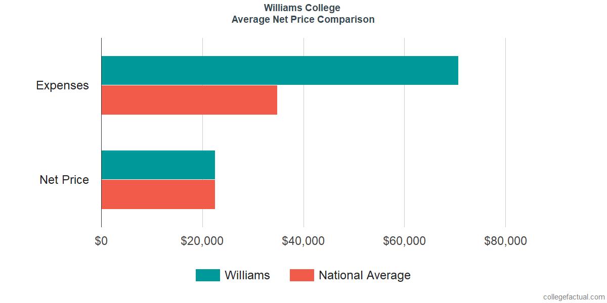Net Price Comparisons at Williams College