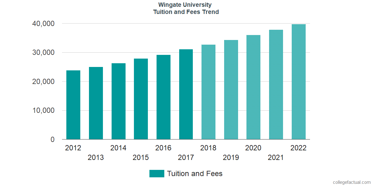 Wingate University Tuition And Fees Comparison