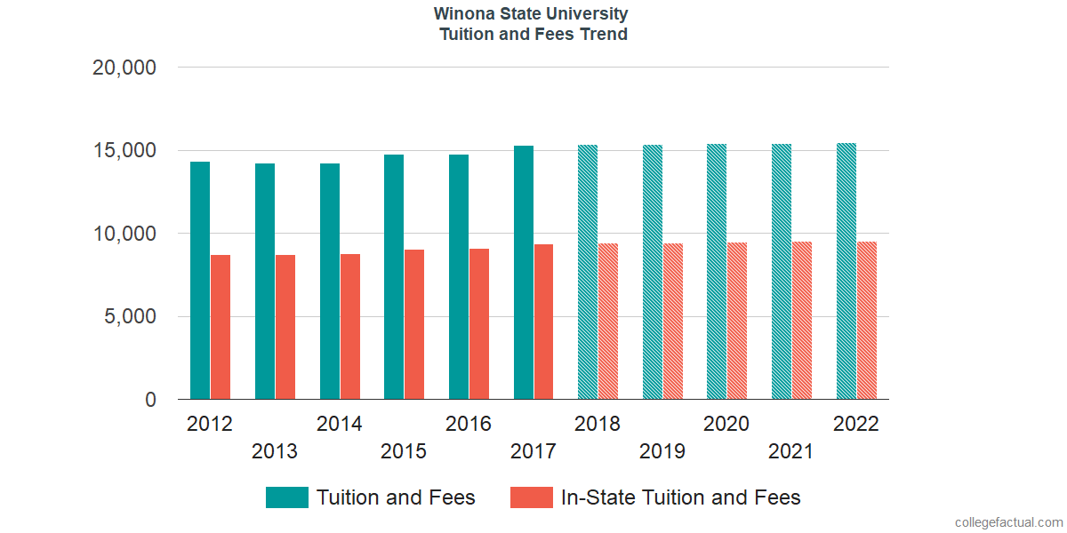 Tuition and Fees Trends at Winona State University