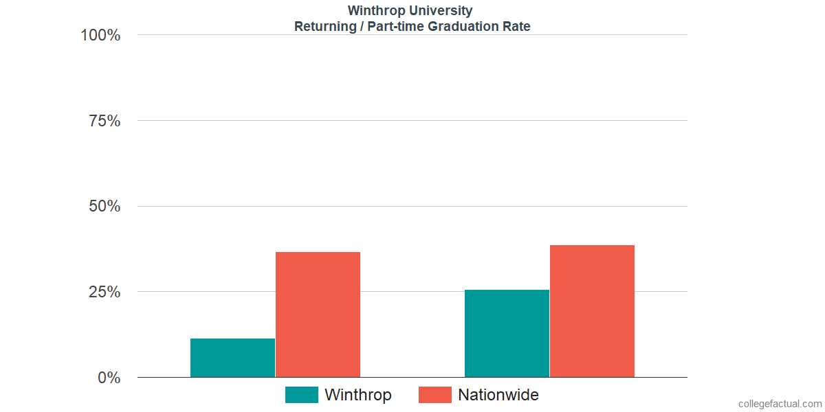 Graduation rates for returning / part-time students at Winthrop University