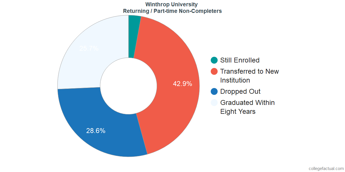 Non-completion rates for returning / part-time students at Winthrop University