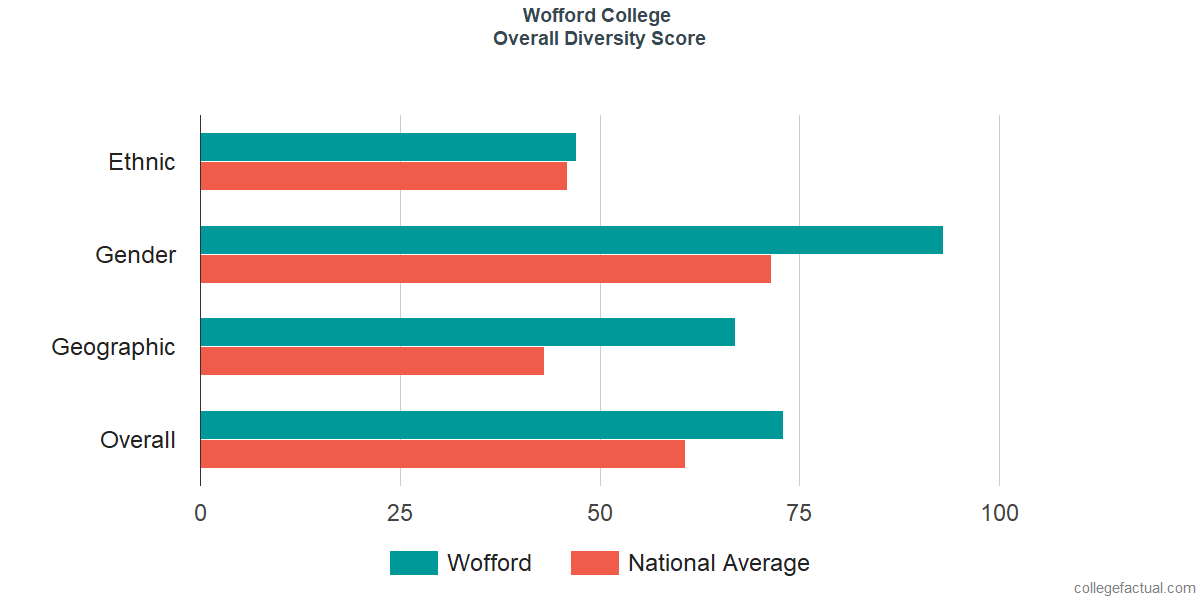 Overall Diversity at Wofford College