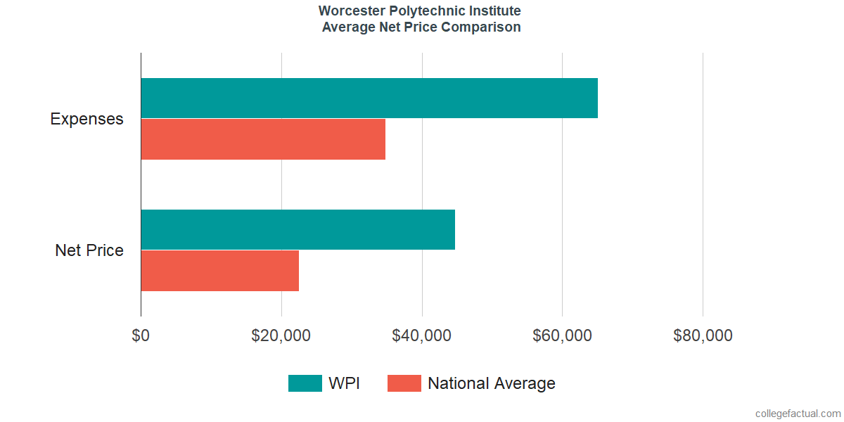 Net Price Comparisons at Worcester Polytechnic Institute