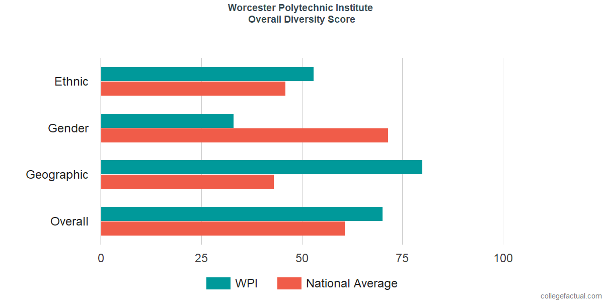 Overall Diversity at Worcester Polytechnic Institute