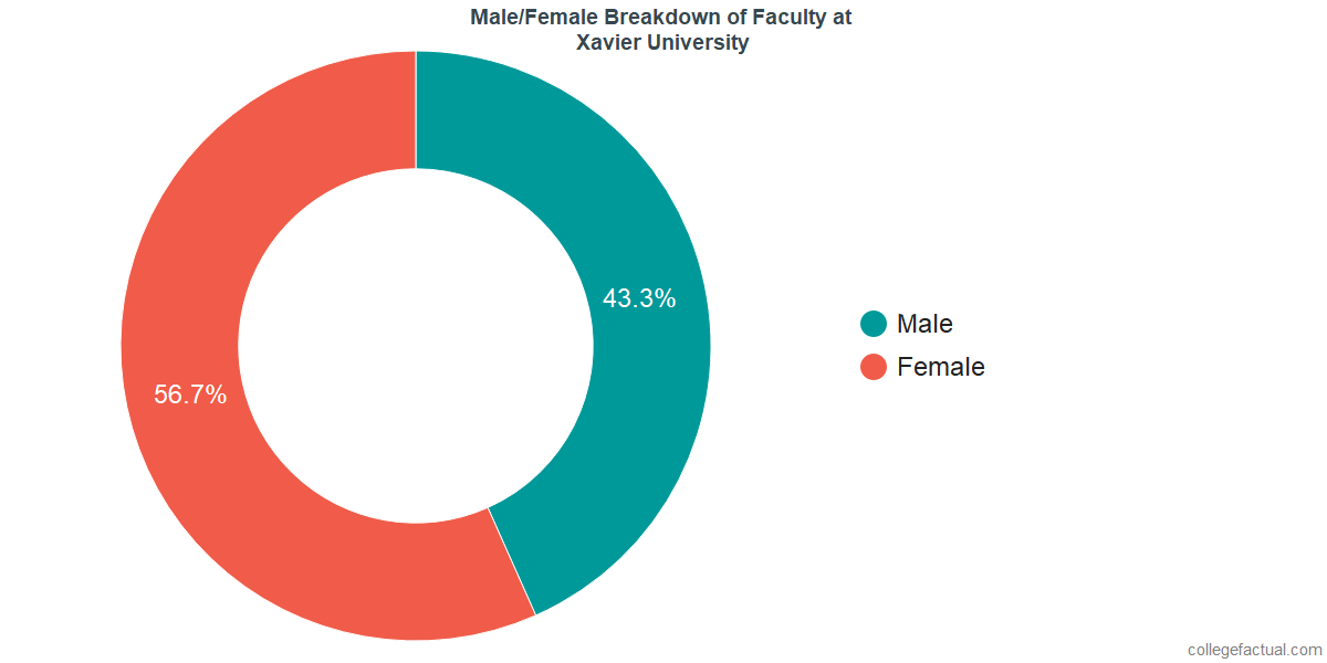 Male/Female Diversity of Faculty at Xavier University