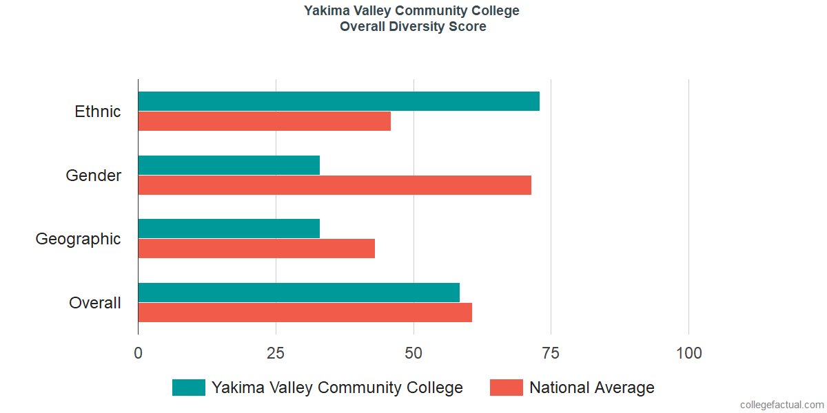 Yakima Valley College Diversity Racial Demographics Other Stats