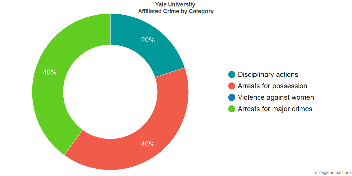 Off-Campus (affiliated) Crime and Safety Incidents at Yale University by Category