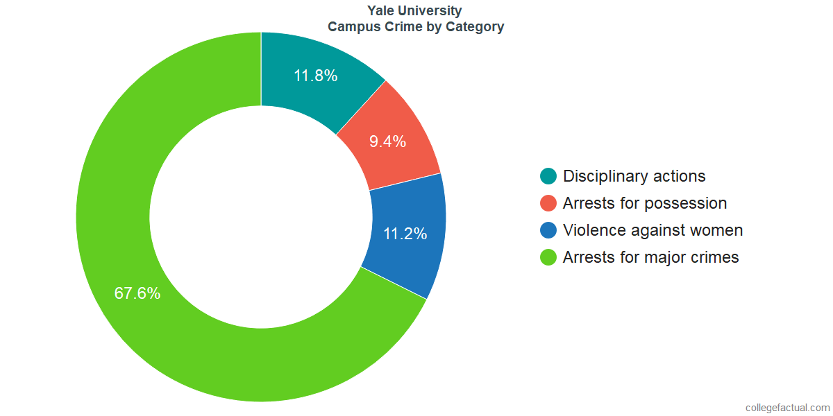 On-Campus Crime and Safety Incidents at Yale University by Category