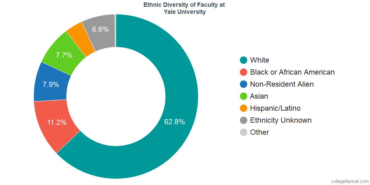 Ethnic Diversity of Faculty at Yale University