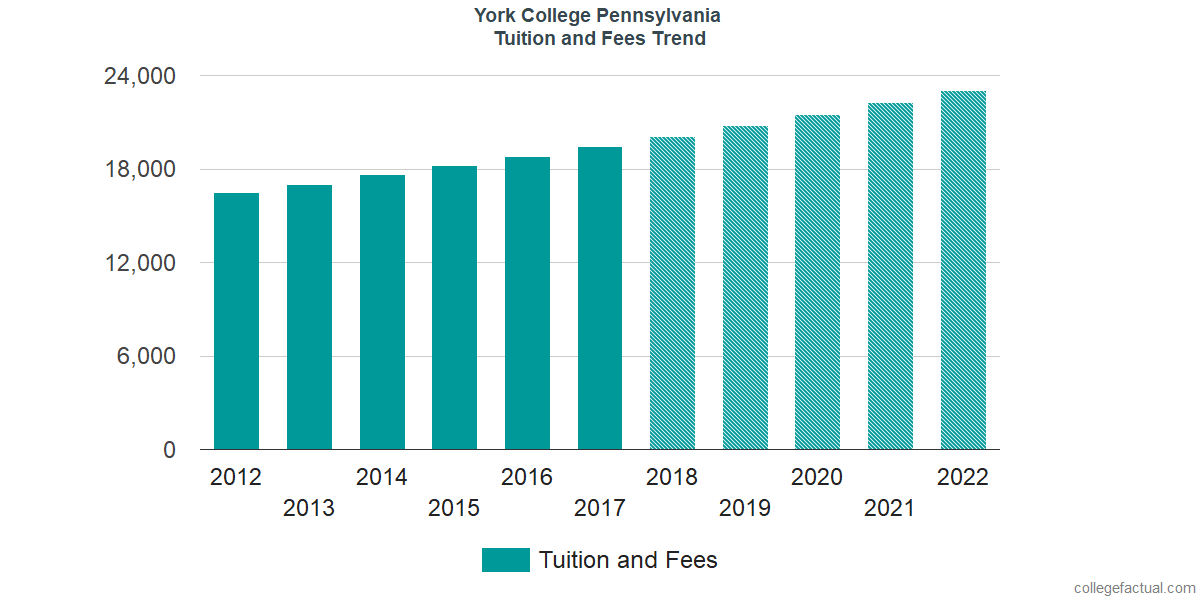Tuition and Fees Trends at York College of Pennsylvania